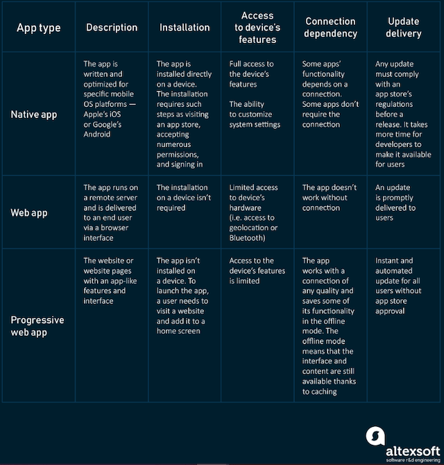 Progressive Web Apps AltexSoft Infographic