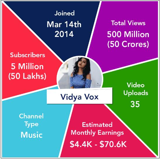 Side Jobs Vidya Vox