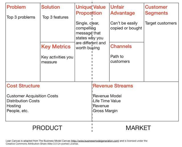 Lean Canvas go to market worksheet