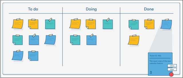 Project Management Tools Kanban Board Example