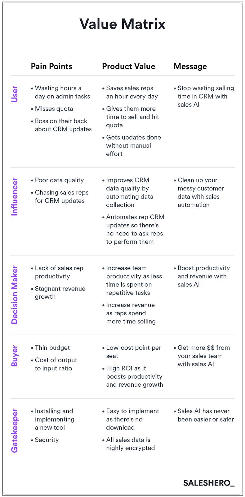Sales hero value matrix
